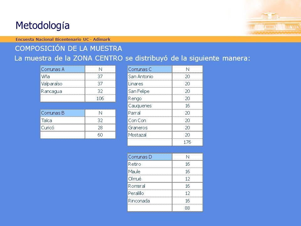 COMPOSICIÓN DE LA MUESTRA La muestra de la ZONA CENTRO se distribuyó de la siguiente manera: Encuesta Nacional Bicentenario UC - Adimark Metodolog í a