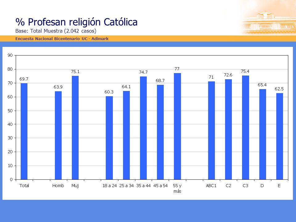 % Profesan religión Católica Base: Total Muestra (2.042 casos) Encuesta Nacional Bicentenario UC - Adimark