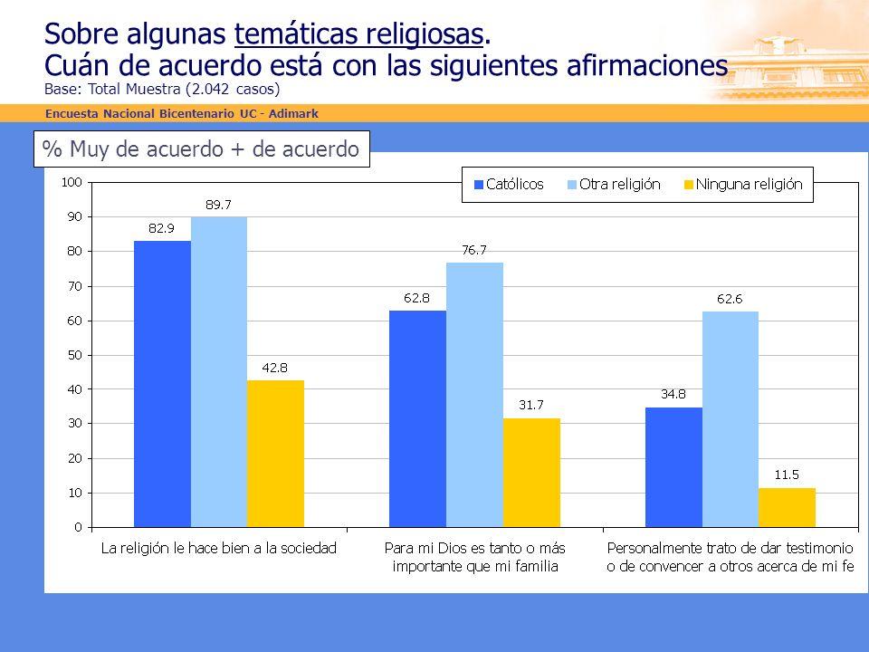 Sobre algunas temáticas religiosas. Cuán de acuerdo está con las siguientes afirmaciones Base: Total Muestra (2.042 casos) % Muy de acuerdo + de acuer