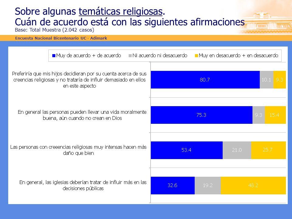 Sobre algunas temáticas religiosas. Cuán de acuerdo está con las siguientes afirmaciones Base: Total Muestra (2.042 casos) Encuesta Nacional Bicentena