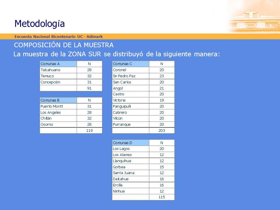 COMPOSICIÓN DE LA MUESTRA La muestra de la ZONA SUR se distribuyó de la siguiente manera: Encuesta Nacional Bicentenario UC - Adimark Metodolog í a