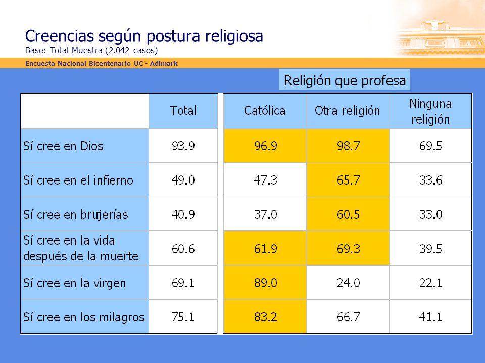 Creencias según postura religiosa Base: Total Muestra (2.042 casos) Religión que profesa Encuesta Nacional Bicentenario UC - Adimark