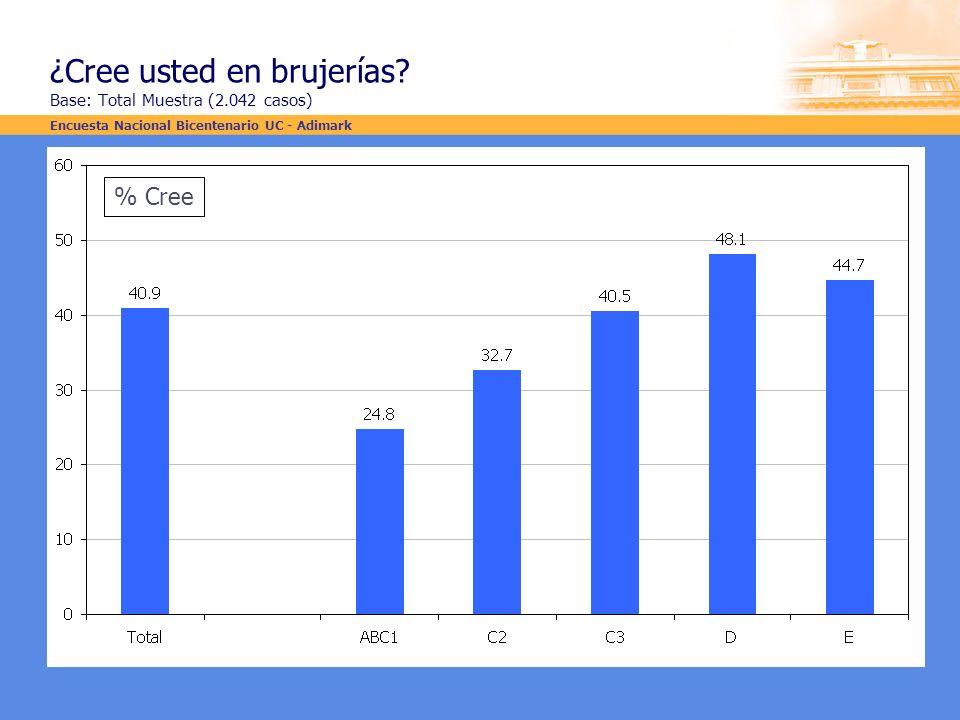 ¿Cree usted en brujerías? Base: Total Muestra (2.042 casos) % Cree Encuesta Nacional Bicentenario UC - Adimark