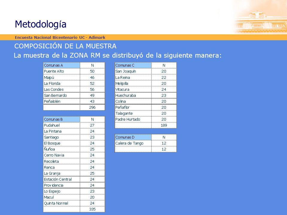 COMPOSICIÓN DE LA MUESTRA La muestra de la ZONA RM se distribuyó de la siguiente manera: Encuesta Nacional Bicentenario UC - Adimark Metodolog í a