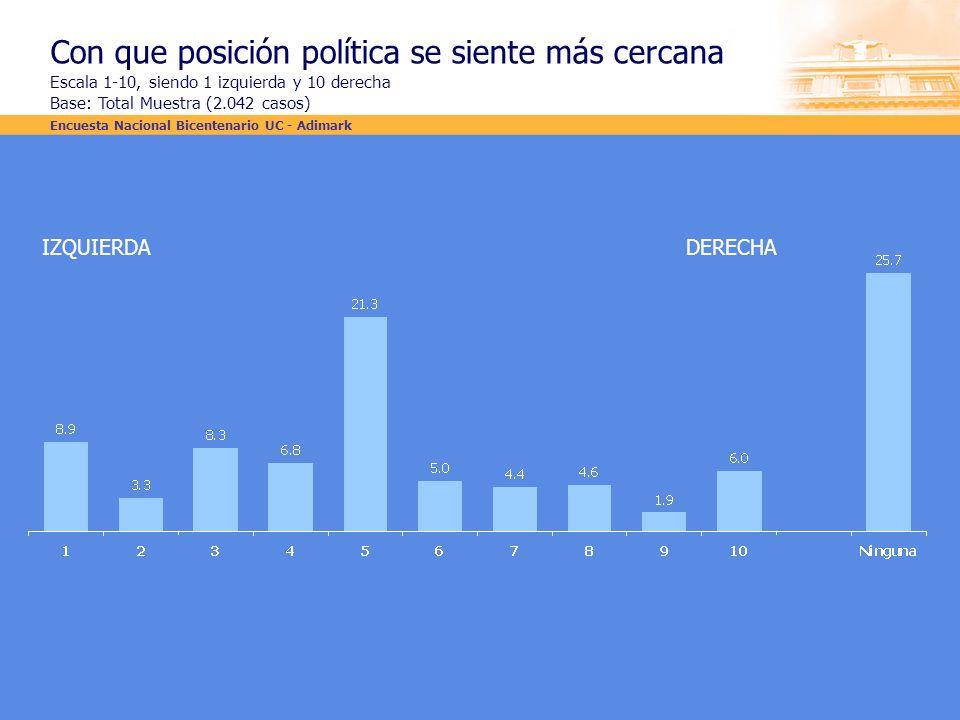 Con que posición política se siente más cercana Escala 1-10, siendo 1 izquierda y 10 derecha Base: Total Muestra (2.042 casos) IZQUIERDADERECHA Encues