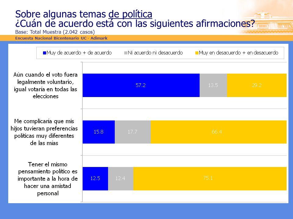Sobre algunas temas de política ¿Cuán de acuerdo está con las siguientes afirmaciones? Base: Total Muestra (2.042 casos) Encuesta Nacional Bicentenari