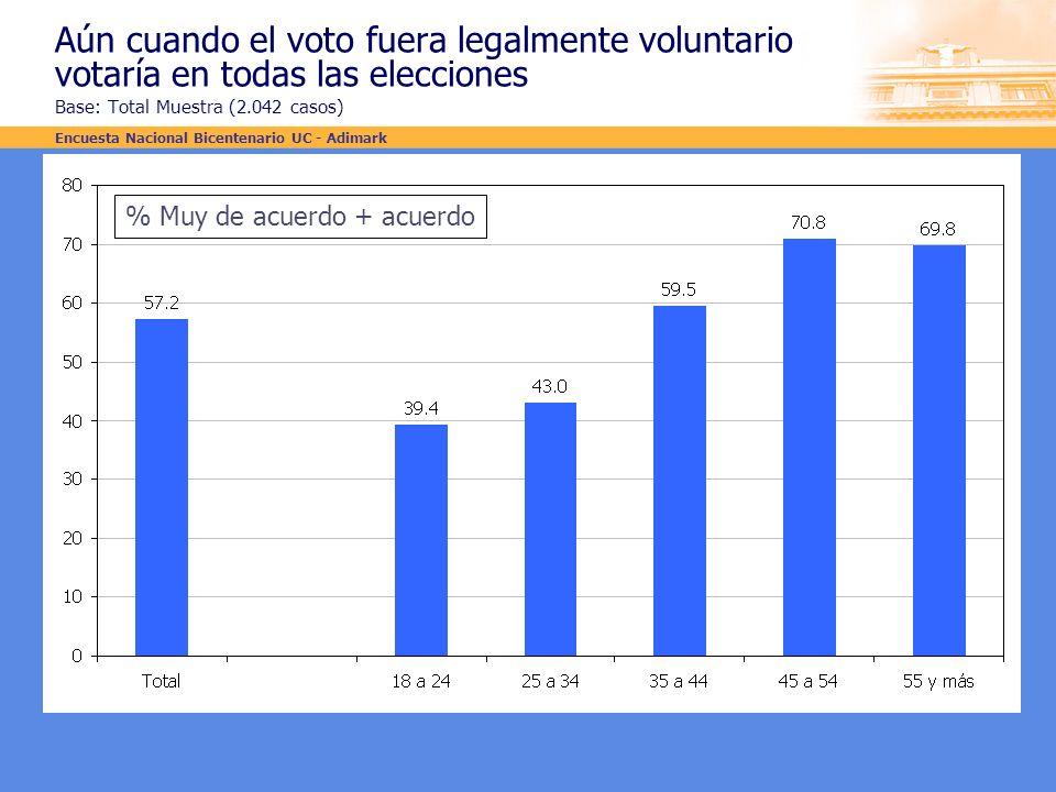 Aún cuando el voto fuera legalmente voluntario votaría en todas las elecciones Base: Total Muestra (2.042 casos) % Muy de acuerdo + acuerdo Encuesta N