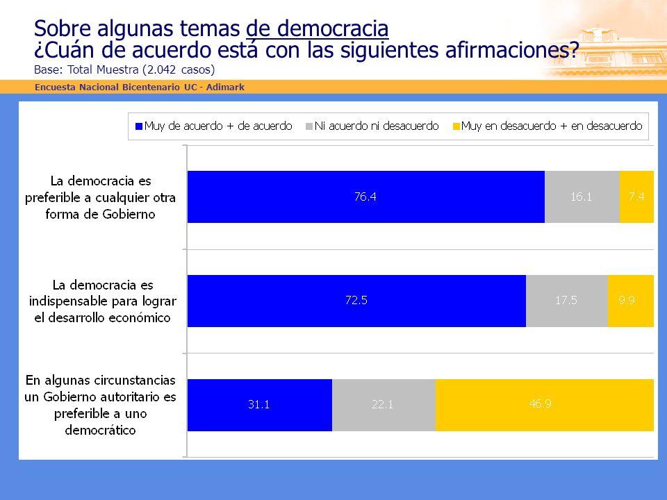 Sobre algunas temas de democracia ¿Cuán de acuerdo está con las siguientes afirmaciones? Base: Total Muestra (2.042 casos) Encuesta Nacional Bicentena
