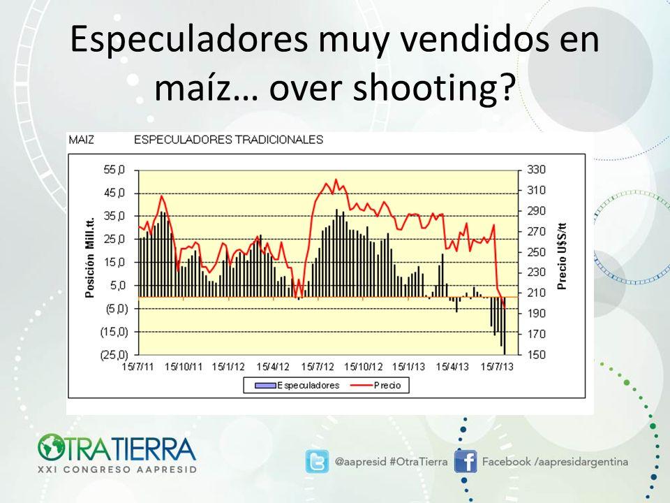 Especuladores muy vendidos en maíz… over shooting