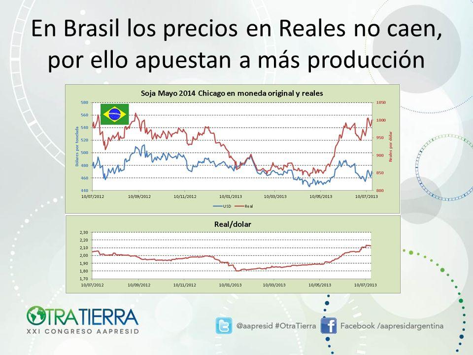 En Brasil los precios en Reales no caen, por ello apuestan a más producción