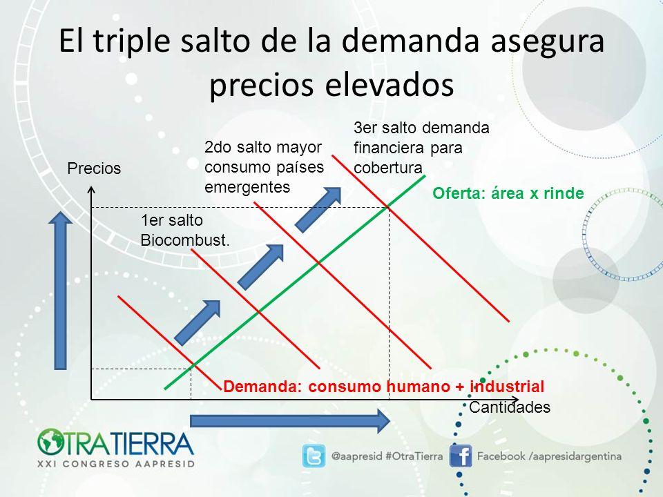 El triple salto de la demanda asegura precios elevados 1er salto Biocombust.