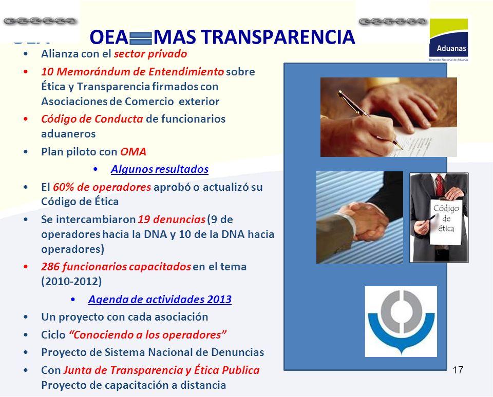 17 OEA MAS TRANSPARENCIA OEA OEA MAS TRANSPARENCIA Alianza con el sector privado 10 Memorándum de Entendimiento sobre Ética y Transparencia firmados c