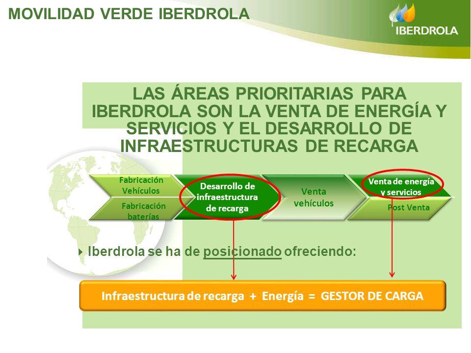 MOVILIDAD VERDE IBERDROLA Infraestructura de recarga + Energía = GESTOR DE CARGA Venta vehículos Venta vehículos Fabricación Vehículos Fabricación bat