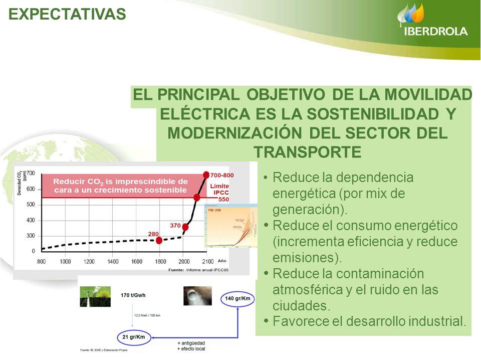 Reduce la dependencia energética (por mix de generación). Reduce el consumo energético (incrementa eficiencia y reduce emisiones). Reduce la contamina