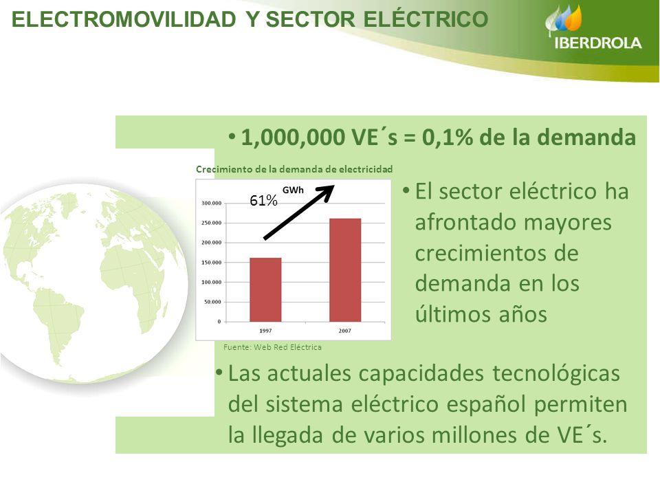 61% Crecimiento de la demanda de electricidad Fuente: Web Red Eléctrica El sector eléctrico ha afrontado mayores crecimientos de demanda en los último