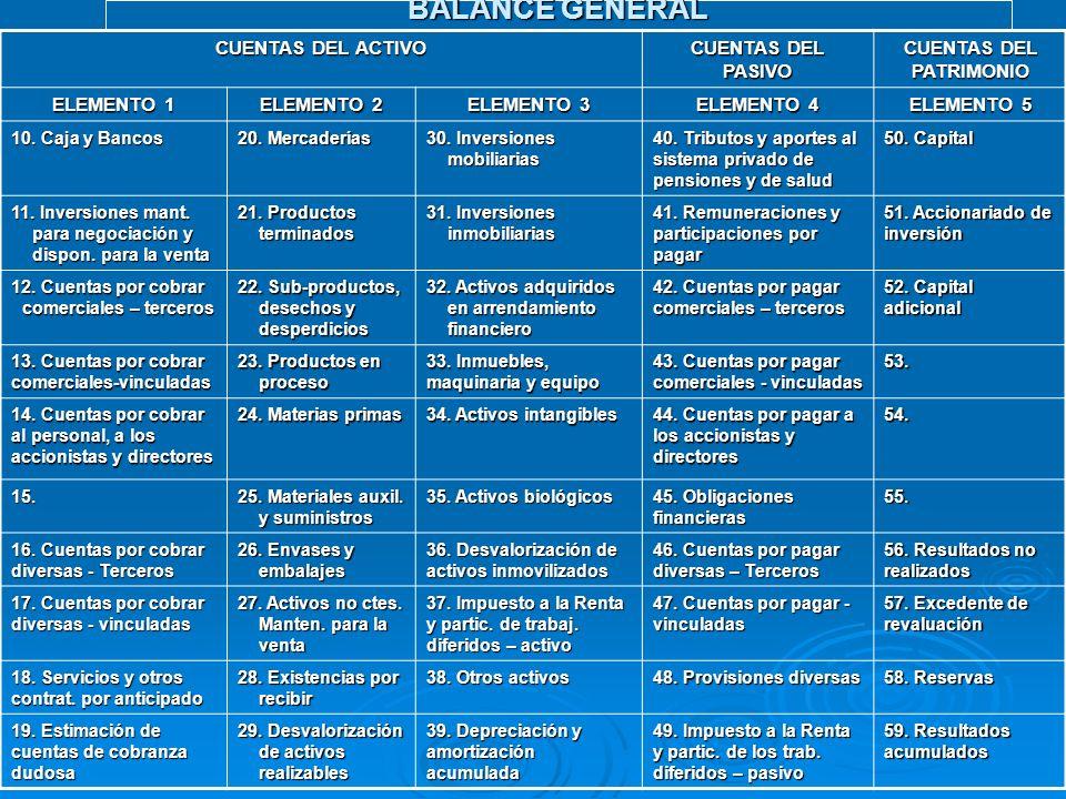 BALANCE GENERAL CUENTAS DEL ACTIVO CUENTAS DEL PASIVO CUENTAS DEL PATRIMONIO ELEMENTO 1 ELEMENTO 2 ELEMENTO 3 ELEMENTO 4 ELEMENTO 5 10. Caja y Bancos