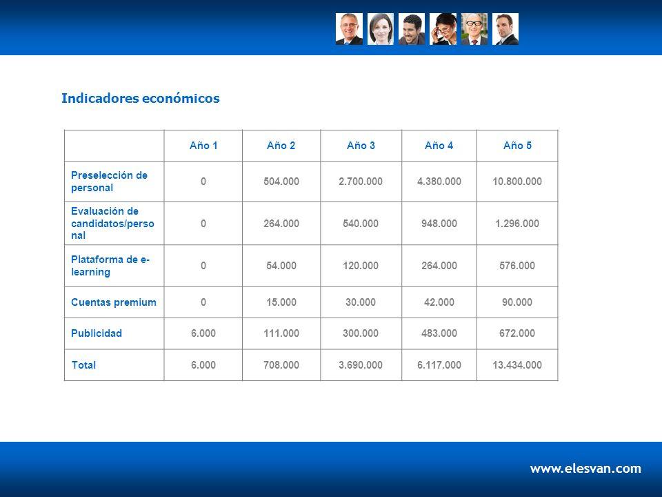 www.elesvan.com Indicadores económicos Año 1Año 2Año 3Año 4Año 5 Preselección de personal 0504.0002.700.0004.380.00010.800.000 Evaluación de candidato