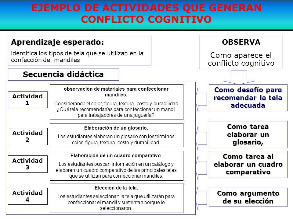 Actividad 1 Aprendizaje esperado: identifica los tipos de tela que se utilizan en la confección de mandiles Secuencia didáctica observación de materia