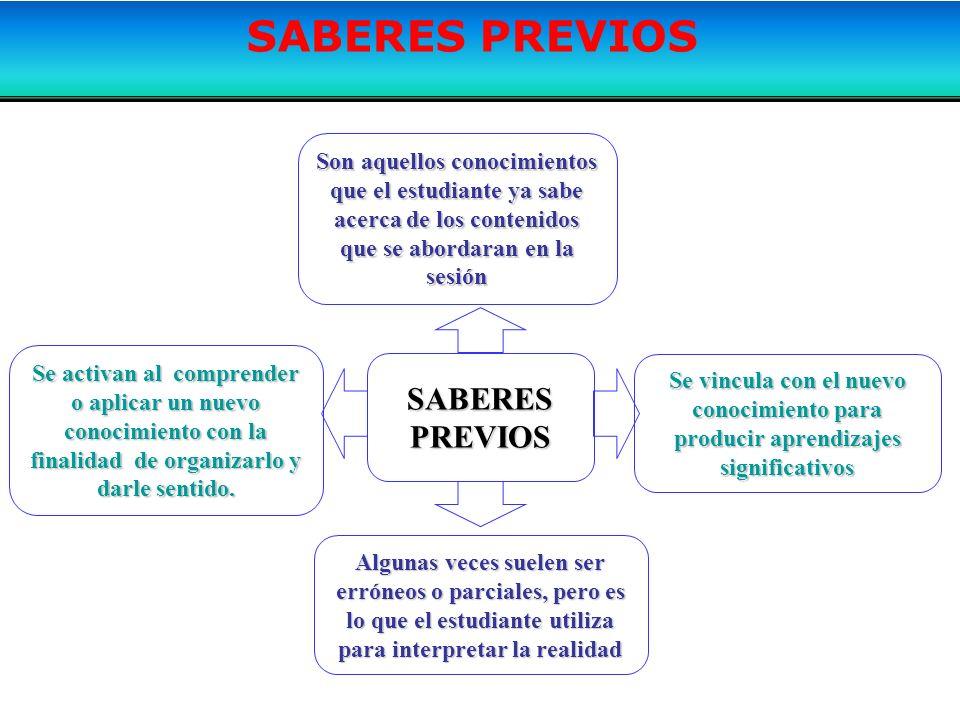 SABERES PREVIOS Son aquellos conocimientos que el estudiante ya sabe acerca de los contenidos que se abordaran en la sesión SABERESPREVIOS Algunas vec