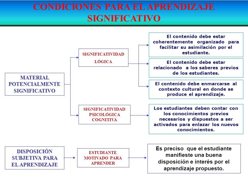 CONDICIONES PARA EL APRENDIZAJE SIGNIFICATIVO MATERIAL POTENCIALMENTE SIGNIFICATIVO SIGNIFICATIVIDAD LÓGICA SIGNIFICATIVIDAD PSICOLÓGICA COGNITIVA El