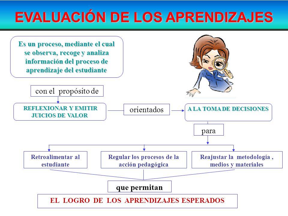 EVALUACIÓN DE LOS APRENDIZAJES REFLEXIONAR Y EMITIR JUICIOS DE VALOR REFLEXIONAR Y EMITIR JUICIOS DE VALOR A LA TOMA DE DECISIONES con el propósito de
