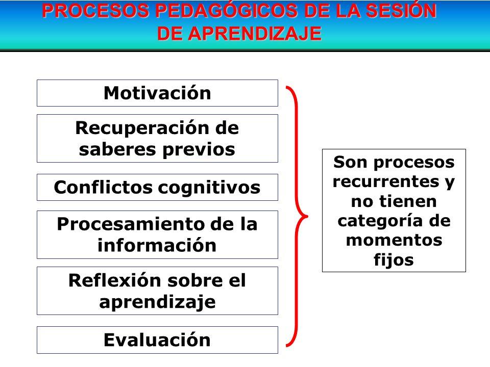 Son procesos recurrentes y no tienen categoría de momentos fijos PROCESOS PEDAGÓGICOS DE LA SESIÓN DE APRENDIZAJE Motivación Recuperación de saberes p