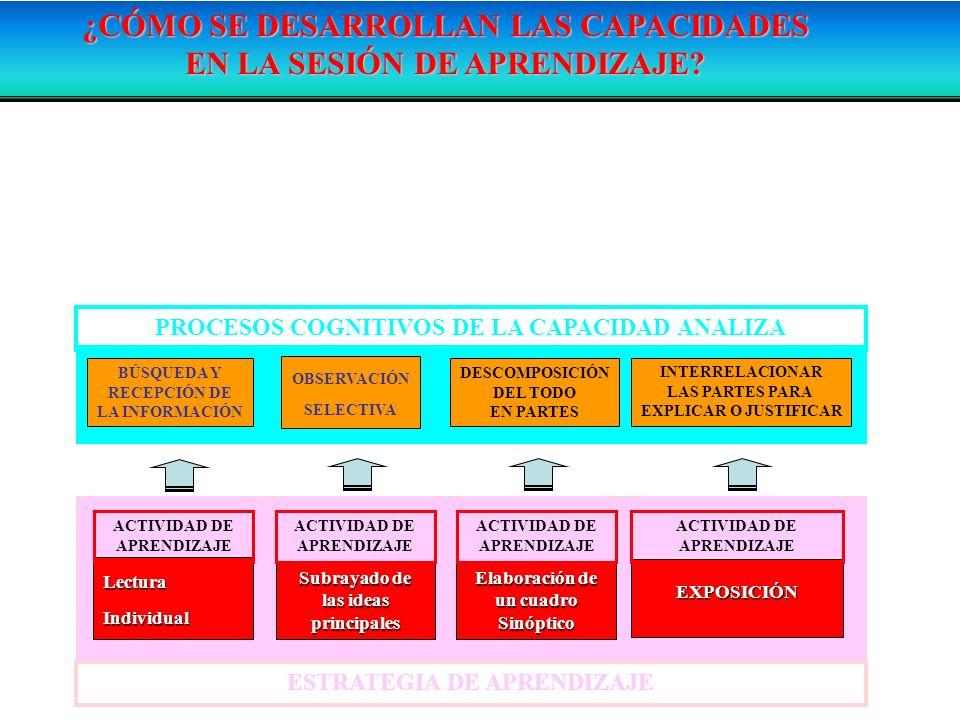 ¿CÓMO SE DESARROLLAN LAS CAPACIDADES EN LA SESIÓN DE APRENDIZAJE? LAS CAPACIDADES SE DESARROLLAN MEDIANTE ESTRATEGIAS/ACTIVIDADES DE APRENDIZAJE QUE P