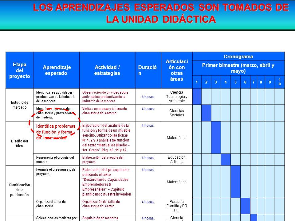 Etapa del proyecto Aprendizaje esperado Actividad / estrategias Duració n Articulaci ón con otras áreas Cronograma Primer bimestre (marzo, abril y may