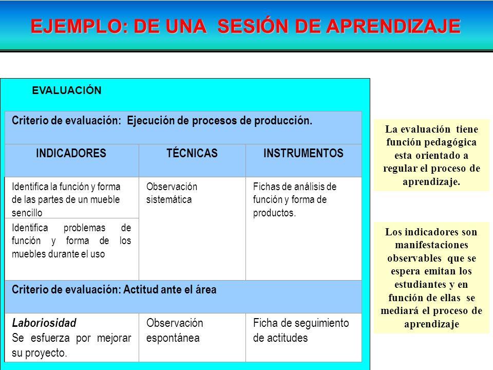 EVALUACIÓN Criterio de evaluación: Ejecución de procesos de producción. INDICADORESTÉCNICASINSTRUMENTOS Identifica la función y forma de las partes de