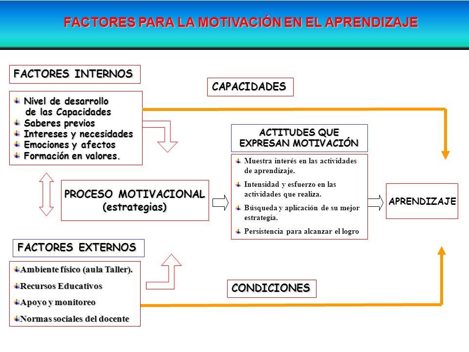 Nivel de desarrollo Nivel de desarrollo de las Capacidades de las Capacidades Saberes previos Saberes previos Intereses y necesidades Intereses y nece