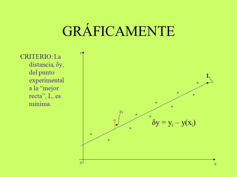 GRÁFICAMENTE TRAZA- MOS LA MEJOR RECTA DE TAL MANERA QUE: 0 + + + + + + + + + + + x y L