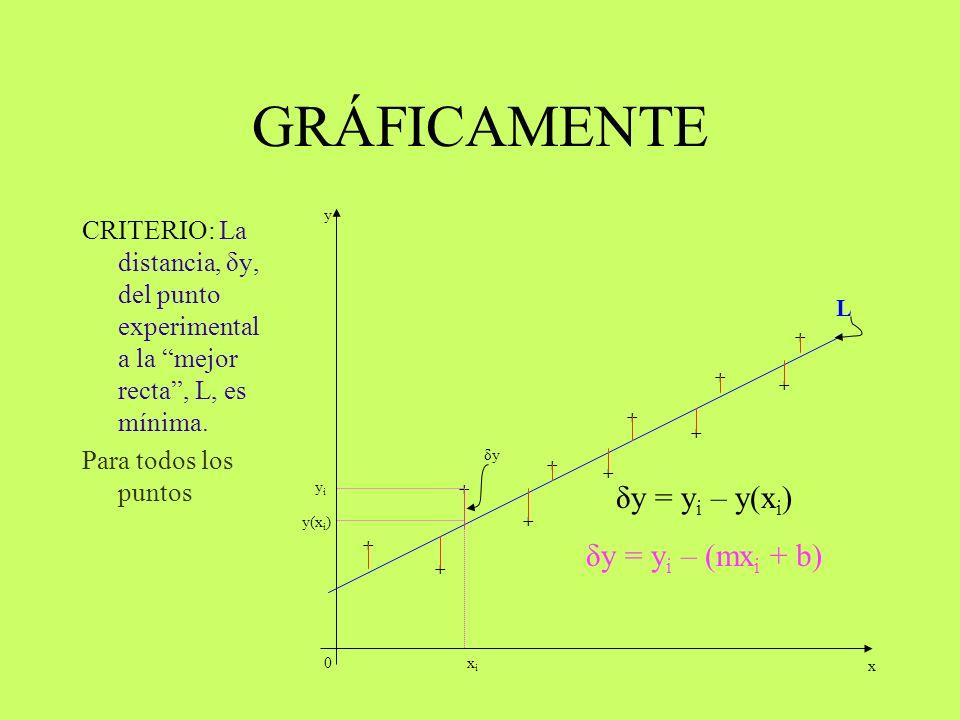 GRÁFICAMENTE CRITERIO: La distancia, δy, del punto experimental a la mejor recta, L, es mínima. 0 + + + + + + + + + + + x y δy δy = y i – y(x i ) L