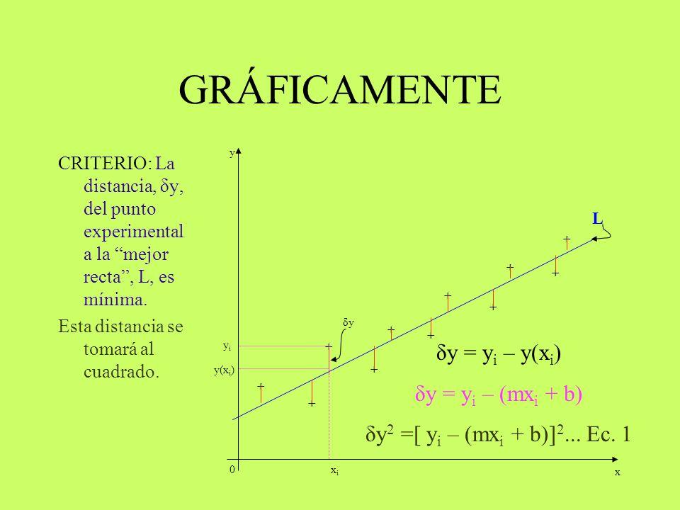 GRÁFICAMENTE CRITERIO: La distancia, δy, del punto experimental a la mejor recta, L, es mínima. Para todos los puntos 0 + + + + + + + + + + + x y δy x