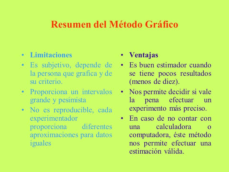 Resumen del Método Gráfico Limitaciones Es subjetivo, depende de la persona que grafica y de su criterio.