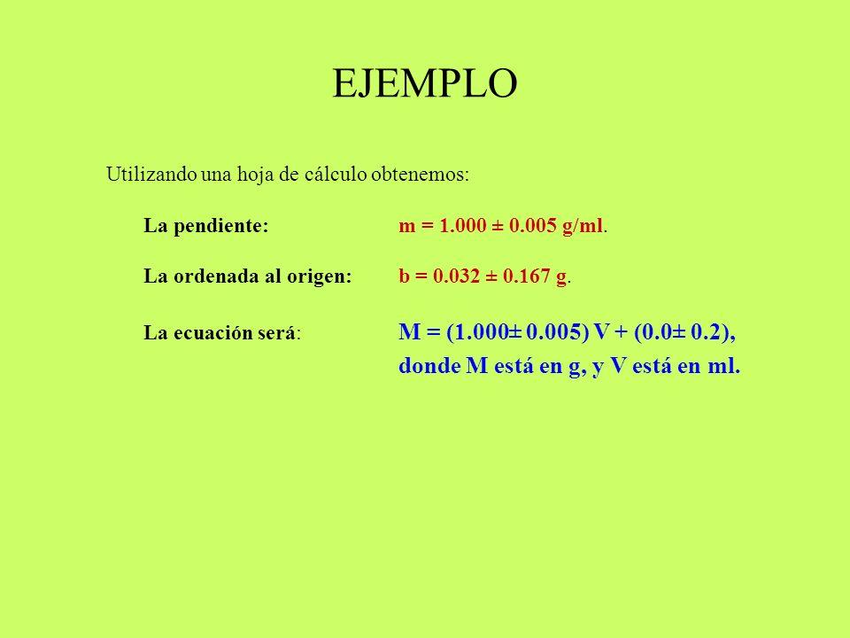 EJEMPLO Utilizando una hoja de cálculo obtenemos: La pendiente: m = 1.000 ± 0.005 g/ml. La ordenada al origen: b = 0.032 ± 0.167 g.