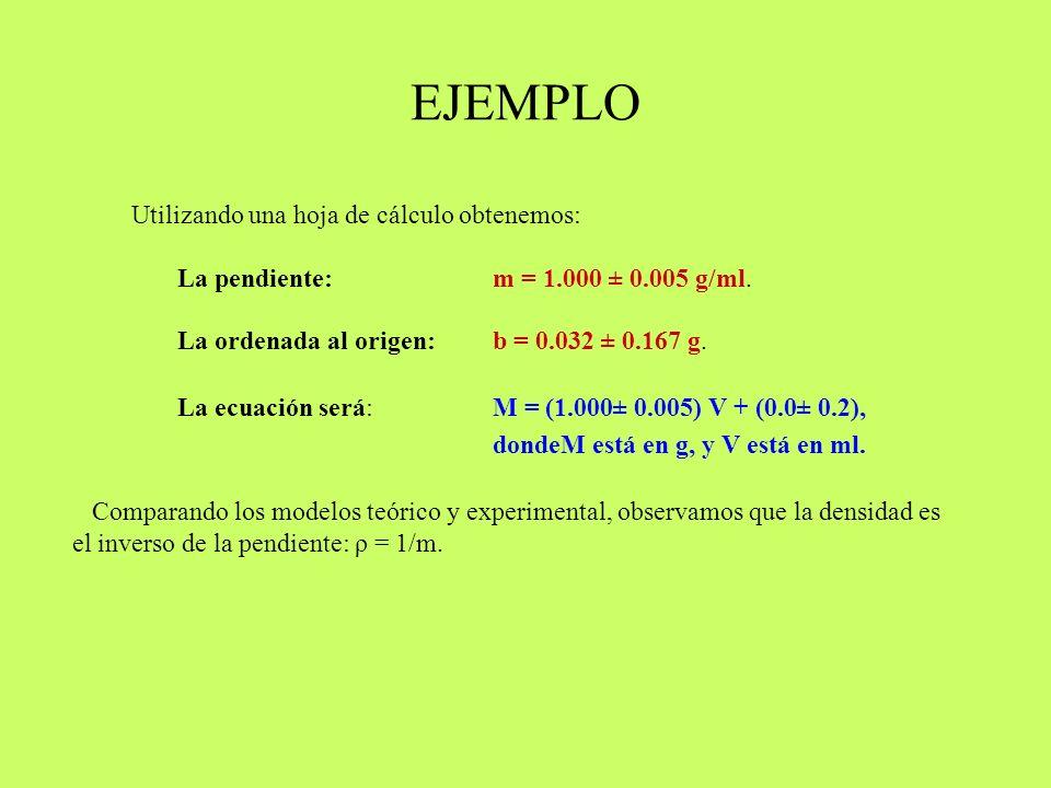 EJEMPLO Utilizando una hoja de cálculo obtenemos: La pendiente: m = 1.000 ± 0.005 g/ml. La ordenada al origen: b = 0.032 ± 0.167 g. La ecuación será: