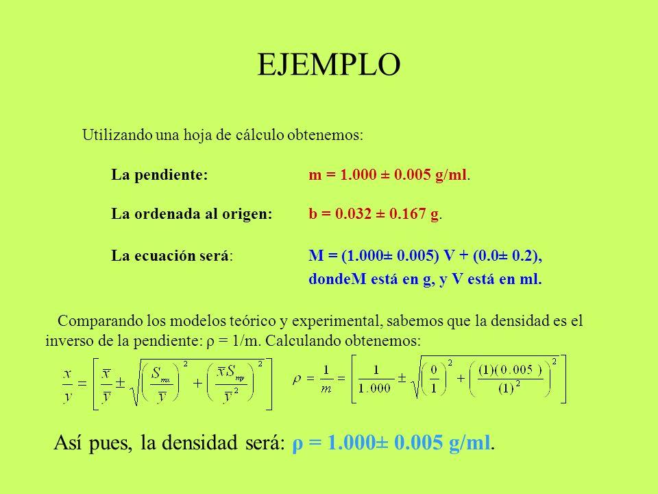 EJEMPLO Utilizando una hoja de cálculo obtenemos: La pendiente: m = 1.000 ± 0.005 g/ml. La ordenada al origen: b = 0.032 ± 0.167 g. La ecuación será:M