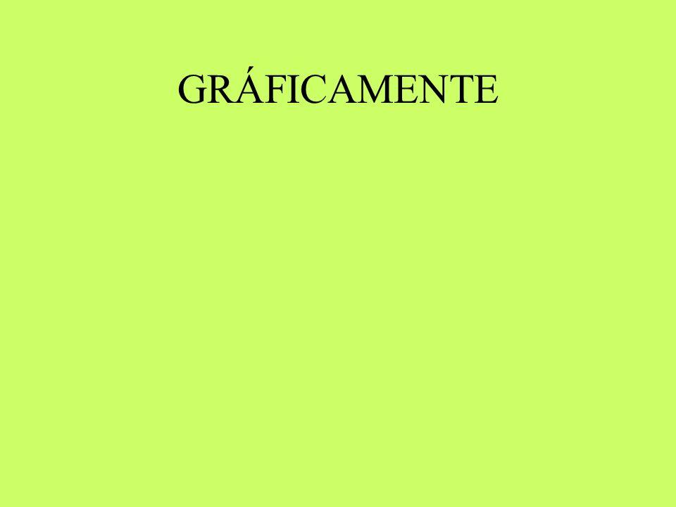 GRÁFICAMENTE