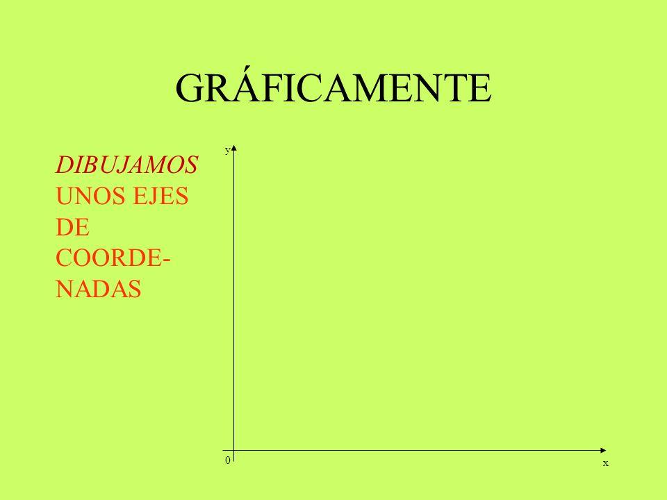 DIBUJAMOS UNOS EJES DE COORDE- NADAS 0 x y
