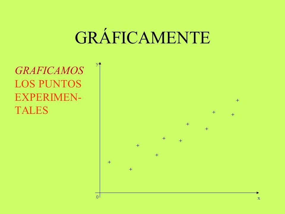 GRÁFICAMENTE GRAFICAMOS LOS PUNTOS EXPERIMEN- TALES 0 + + + + + + + + + + + x y