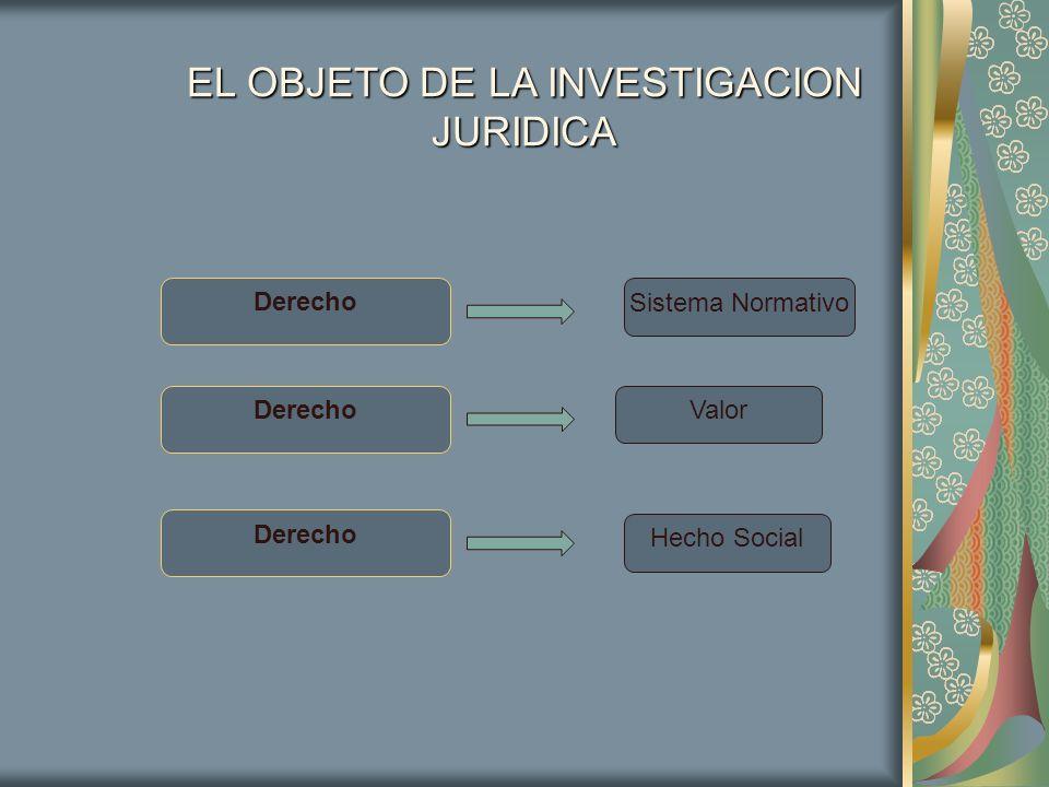 EL OBJETO DE LA INVESTIGACION JURIDICA Derecho Sistema Normativo Valor Hecho Social