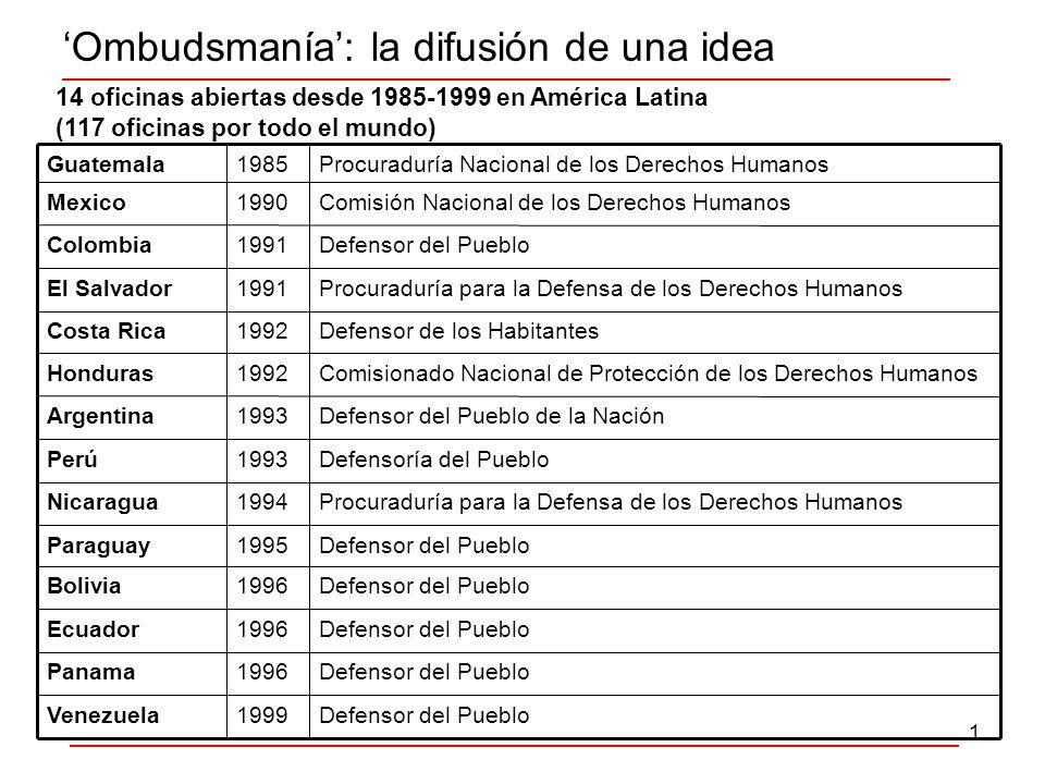 1 Ombudsmanía: la difusión de una idea Defensor del Pueblo1999Venezuela Defensor del Pueblo1996Panama Defensor del Pueblo1996Ecuador Defensor del Pueblo1996Bolivia Defensor del Pueblo1995Paraguay Defensoría del Pueblo1993Perú Procuraduría para la Defensa de los Derechos Humanos1994Nicaragua Defensor del Pueblo de la Nación1993Argentina Comisionado Nacional de Protección de los Derechos Humanos1992Honduras Defensor de los Habitantes1992Costa Rica Procuraduría para la Defensa de los Derechos Humanos1991El Salvador Defensor del Pueblo1991Colombia Comisión Nacional de los Derechos Humanos1990Mexico Procuraduría Nacional de los Derechos Humanos1985Guatemala 14 oficinas abiertas desde 1985-1999 en América Latina (117 oficinas por todo el mundo)
