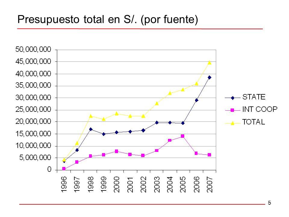 5 Presupuesto total en S/. (por fuente)