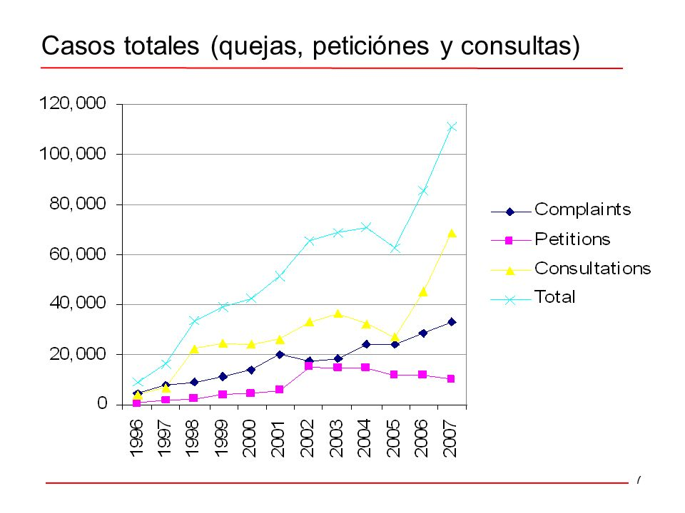 8 Atención a los ciudadanos y ciudadanas 31.1n/a13.418.545.32006 4.4 3.6 4.6 3.6 Nicaragua 22.913.120.057.62005 26.317.028.860.82004 25.914.230.557.82003 19.814.319.856.32002 PerúHondurasGuatemalaCosta RicaAño Total denunciadas por 10,000 habitantes presentadas ante una selección de los ombudsman en la region (2002-2006) Fuentes: Informes anuales, CEPAL-CELADE
