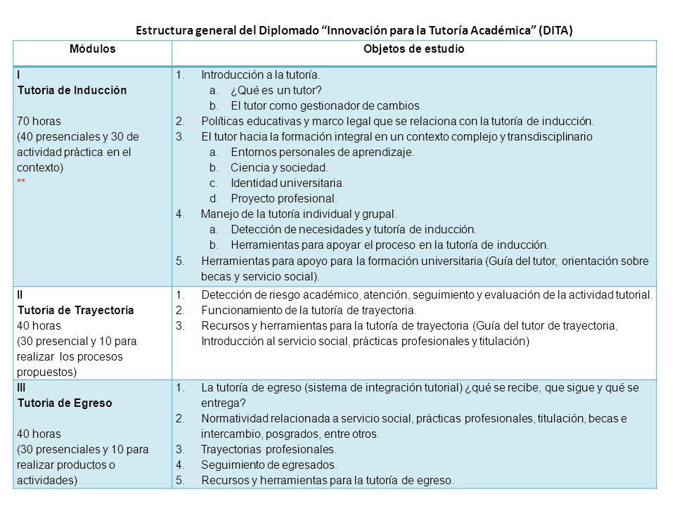 MódulosObjetos de estudio I Tutoría de Inducción 70 horas (40 presenciales y 30 de actividad práctica en el contexto) ** 1.Introducción a la tutoría.