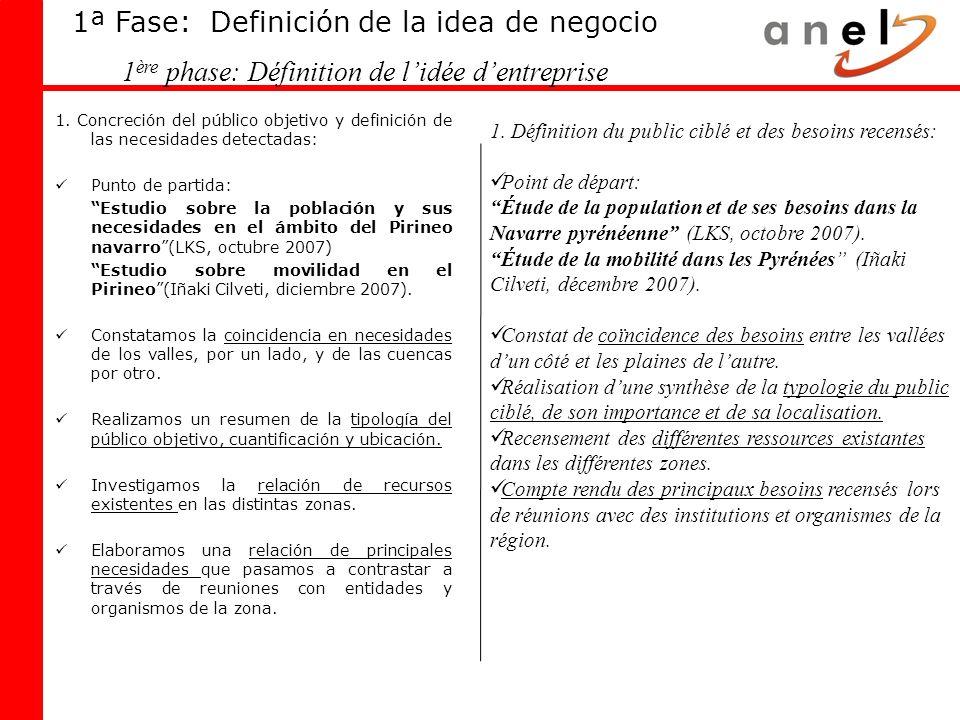 1ª Fase: Definición de la idea de negocio 1 ère phase: Définition de lidée dentreprise 1. Concreción del público objetivo y definición de las necesida