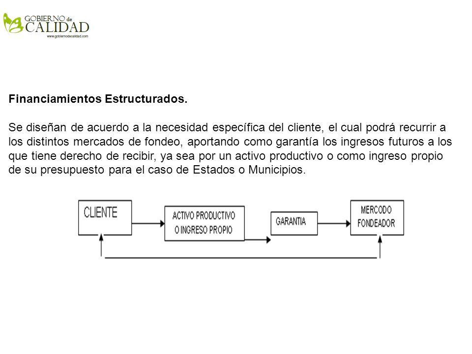 Refinanciamiento.
