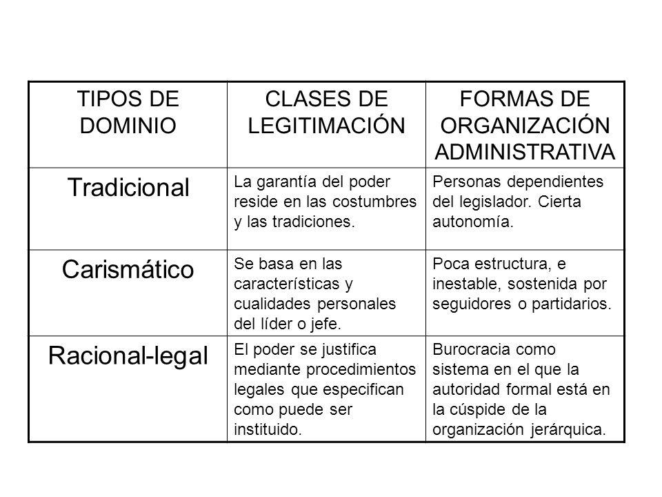 TIPOS DE DOMINIO CLASES DE LEGITIMACIÓN FORMAS DE ORGANIZACIÓN ADMINISTRATIVA Tradicional La garantía del poder reside en las costumbres y las tradici
