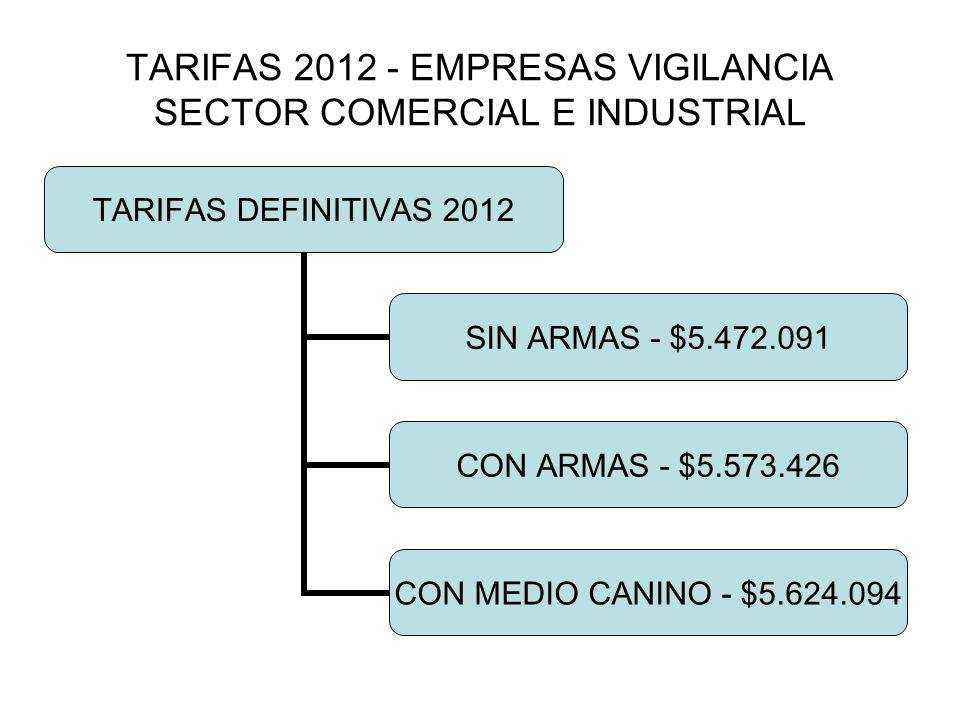 TARIFAS 2012 - EMPRESAS VIGILANCIA SECTOR COMERCIAL E INDUSTRIAL TARIFAS DEFINITIVAS 2012 SIN ARMAS - $5.472.091 CON ARMAS - $5.573.426 CON MEDIO CANINO - $5.624.094
