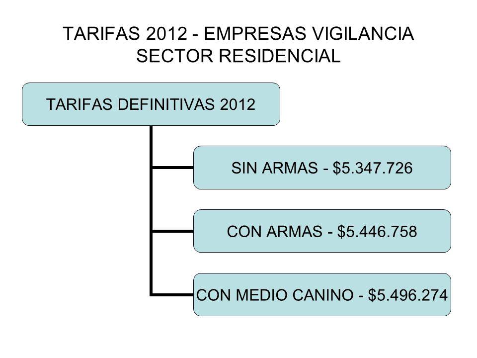 TARIFAS 2012 - EMPRESAS VIGILANCIA SECTOR RESIDENCIAL TARIFAS DEFINITIVAS 2012 SIN ARMAS - $5.347.726 CON ARMAS - $5.446.758 CON MEDIO CANINO - $5.496.274